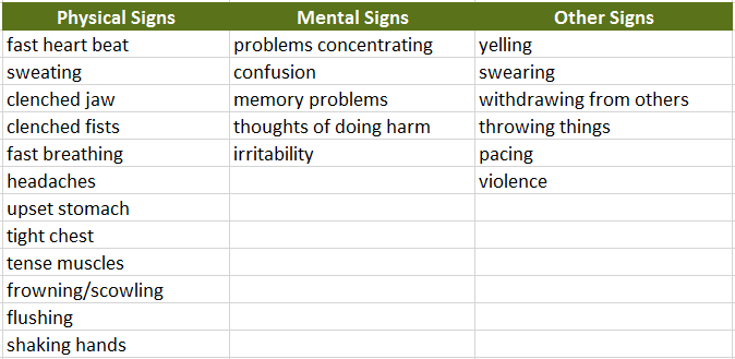 Physical Signs Mental Signs Other Signs fast heart beat problems concentrating yelling sweating confusion swearing clenched jaw memory problems withdrawing from others clenched fists thoughts of doing harm throwing things fast breathing irritability pacing headaches violence upset stomach tight chest tense muscles frowning/scowling flushing shaking hands